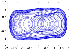 Phase trajectory of the Duffing oscillator with pure noise:  (a) σ=0.01; (b) σ=0.1; (c) σ=1; and (d) σ=10