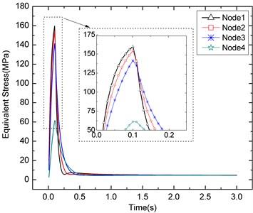 Von-Mises stress of the four nodes  around welding zone