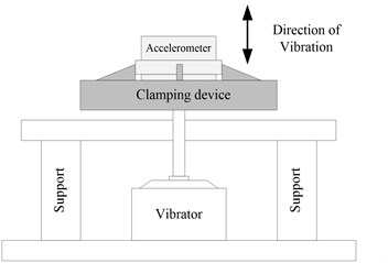 Setup of vibration stress relief