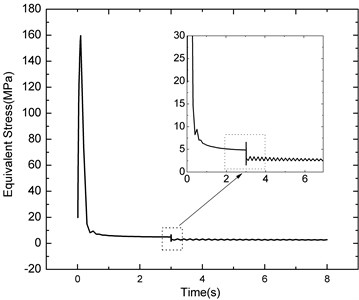 Residual stress distribution of welding centre at different time