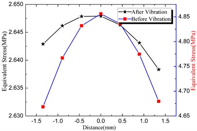 Residual stress at welding zone after vibration