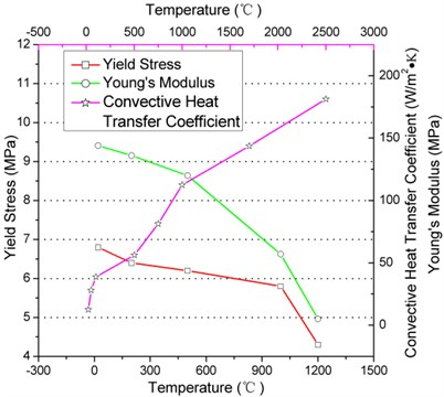 Temperature dependent material properties of stainless steel alloy and surface convection