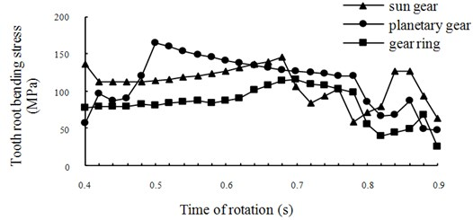 Time-history curves of root stresses