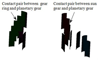 Contact pairs of planetary gear train