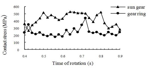 Time-history curves of contact stresses