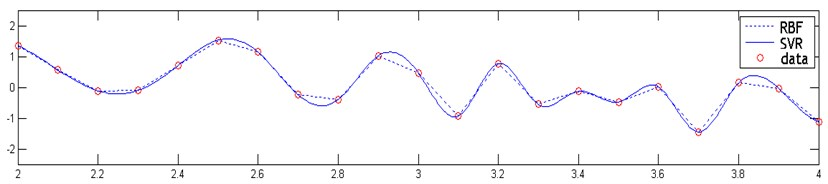 Regression results derived from both SVR and RBF