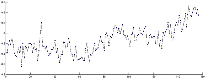 Single variable sequence of the vibration intensity