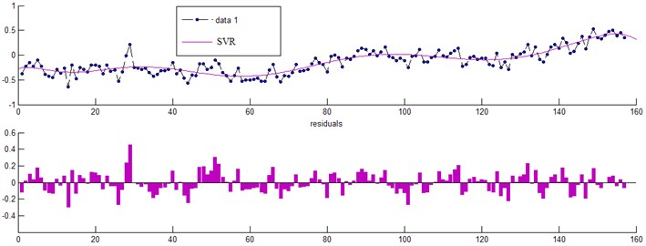 Prediction trend chart and error analysis of SVR model