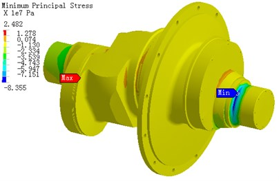 The stress distribution of crankshaft under α1= 300°