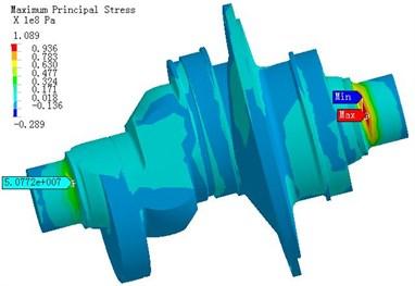 The stress distribution of crankshaft under α1= 105°
