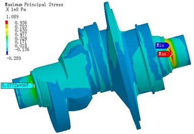 The stress distribution of crankshaft under α1= 360°