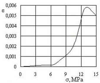 The diagram of increase of mechanical stresses in the microlayers of material