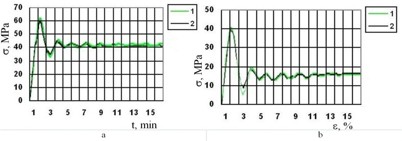 Mechanical stress and deformation curves: a – stress in the material of the board; b – the compression diagram. Curves correspond to the temperature values on Fig. 7