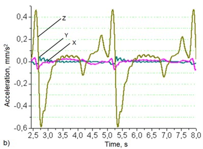 Robotic system's base (a) and manipulator's hand (b)  oscillation graphs when robot's movement speed – 50 mm/s, load – 6 kg