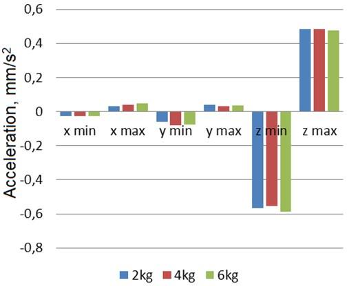 Manipulator's hand oscillation statistical parameters (min and max value) chart.  Manipulator's movement speed: 50 mm/s, load: 2 kg, 4 kg, 6 kg
