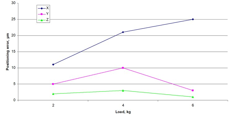 Robot's positioning accuracy dependence from load when movement speed is 50 mm/s