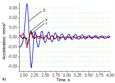 Robotic system's base (a) and manipulator's hand (b)  oscillation graphs when robot's movement speed – 50 mm/s, load – 2 kg
