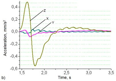 Robotic system's base (a) and manipulator's hand (b)  oscillation graphs when robot's movement speed – 50 mm/s, load – 4 kg