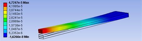 Deformations of piezoelectric actuators, when ratio of parameters a and b:  a) a=b, b) a=b/2, c) a=b/3