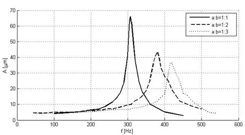 Amplitude-frequency responses of piezoelectric actuators with different ratio of parameters a and b (experimental results)