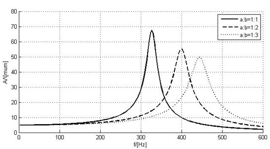 Amplitude-frequency responses of piezoelectric actuators with  different geometric parameters (numerical simulation)