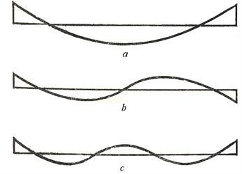 First three (a, b, c) vibration modes of free beam