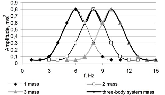 Amplitude-frequency characteristic of the specimen composed from three separate elements close to the resonance frequencies and uniform damping rates