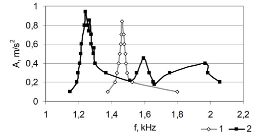 The amplitude-frequency characteristic of the specimen  prior to (1) and after (2) the modelling of the crack depth