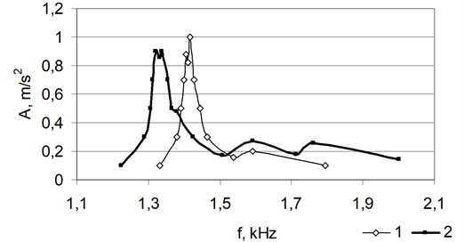 The amplitude-frequency characteristic of the specimen  in different bending directions by altering the length of the cut