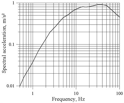 Free-field ground response spectra calculated for hard-rock basement,  earthquake M= 5.0, hypocentral depth 15 km