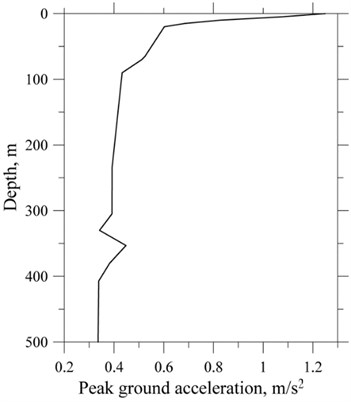 PGA depth profile of the sedimentary cover  (moraine soil type of uppermost part of the section), Vilnius area