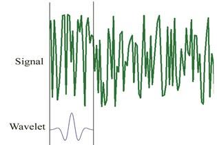 The procedure for computing wavelet coefficients