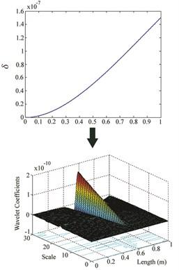 δ and wavelet coefficients for: a) Case IV, b) Case V, c) Case VI