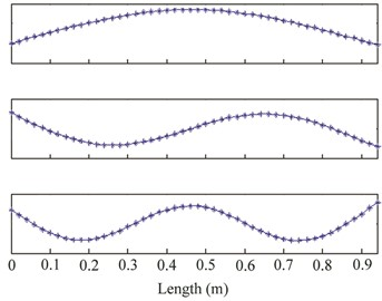a) First three mode shapes from hammer test, b) wavelet coefficients of δ for hammer test