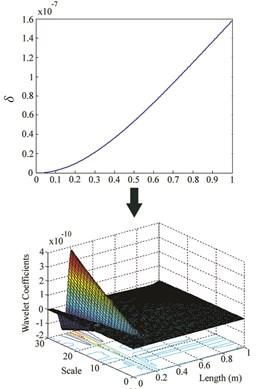 δ and wavelet coefficients for: a) Case I, b) Case II, c) Case III