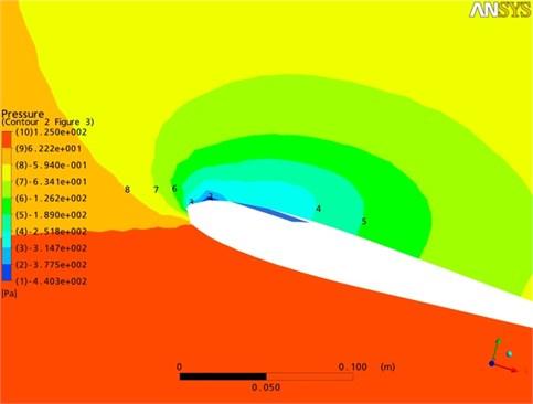 Pressure distribution, excitation 20 Hz, [18]