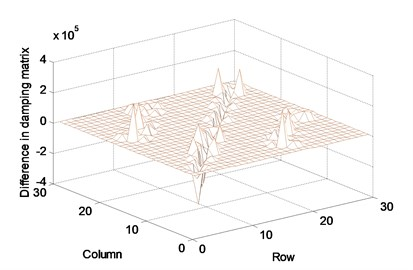 Difference in parameter matrices between before and after correction:  (a) stiffness matrix, (b) mass matrix, (c) damping matrix