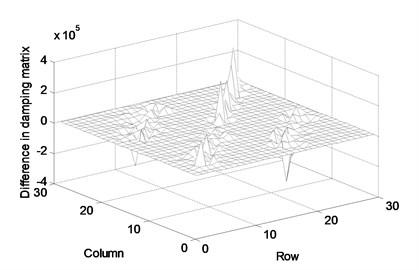 Difference between actual and numerically derived parameter matrices:  (a) stiffness matrix, (b) mass matrix, (c) damping matrix