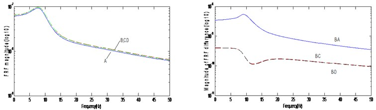FRF magnitude and FRF difference: (a) H*(27,27) (b) H*(28,28)