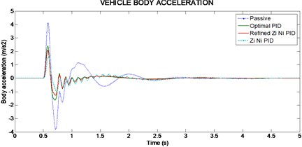 Vehicle body acceleration for 50 mm single bump road input