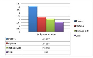 Maximum body acceleration for different PID controls