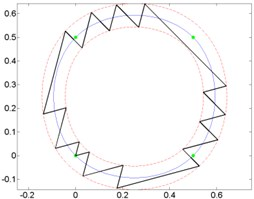 Curves and generated micro-robot motion trajectories with switching contacts method: a) No. 4; b) No. 5; c) No. 6
