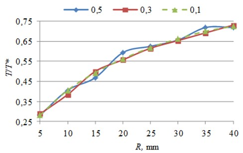 Generated trajectory switching contacts quantity and control point's quantity ratio  dependence on inner radius of piezorobot