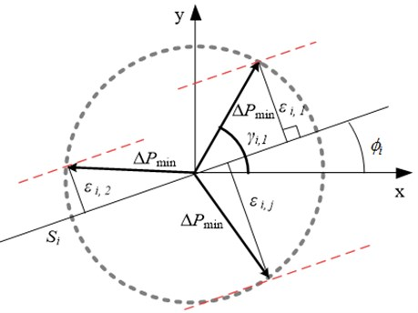 Scheme of setting of minimum deviation from given trajectory