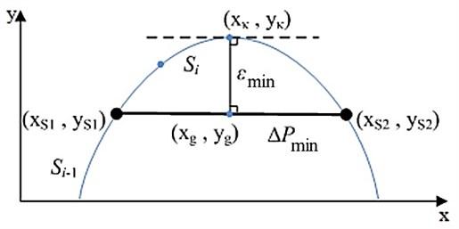 Scheme for determining maximum deflection