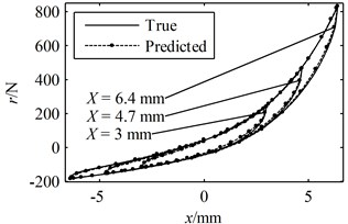 A period of the true responses and the predicted responses using parameters identified through Ni's method with random initial values: (a) the responses in the time domain, (b) the hysteresis loops