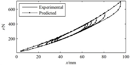 The measured and predicted hysteresis loops