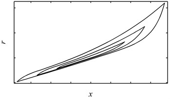 Hysteresis loops with hardening behavior generated by using two sets of parameters:  (a) the overall response, (b) the pure hysteretic component of the overall response