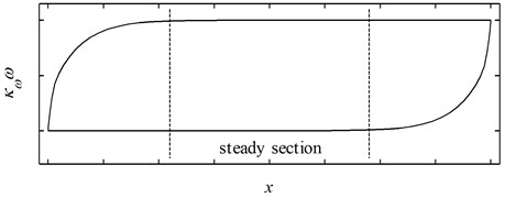 The pure hysteretic component generated by a set of physically possible parameters