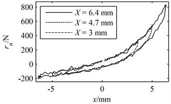 A period of the simulated experimental data:  (a) the deformation and response in the time domain, (b) the hysteresis loop